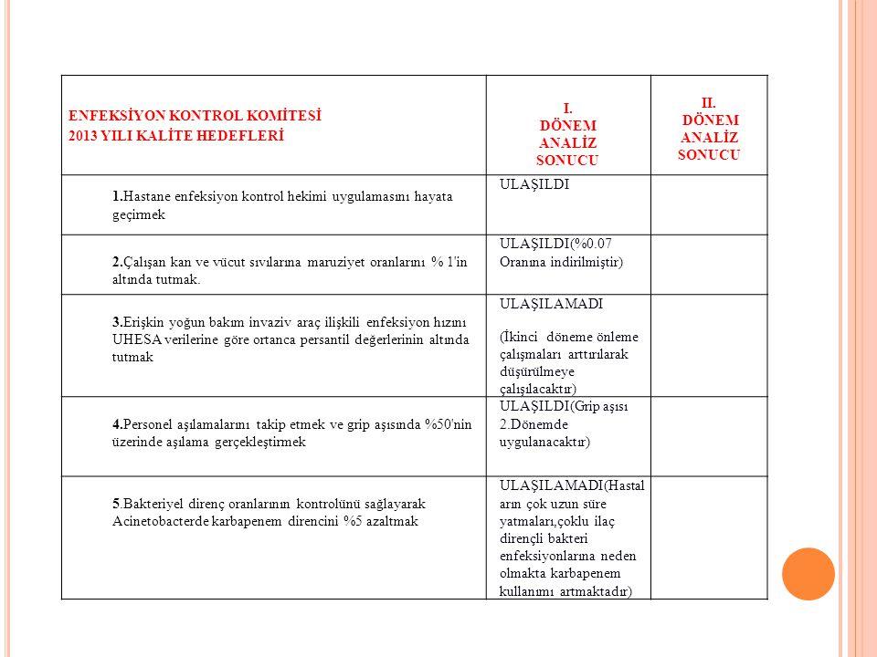 POLİKLİNİK HİZMETLERİ 2013 YILI KALİTE HEDEFLERİ I.