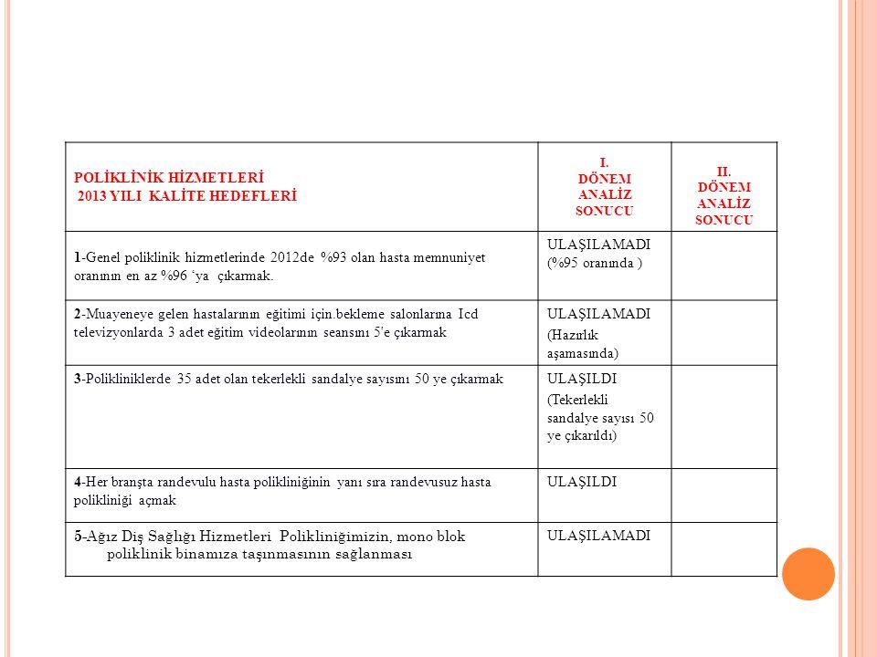 STOK YÖNETİMİ 2013 YILI KALİTE HEDEFLERİ I.DÖNEM ANALİZ SONUCU II.