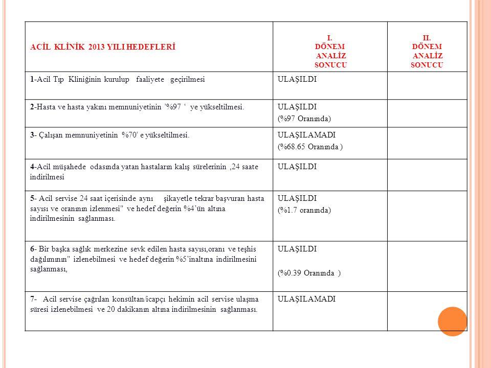 RADYOLOJİ KLİNİĞİ 2013 YILI HEDEFLERİ I.DÖNEM ANALİZ SONUCU II.