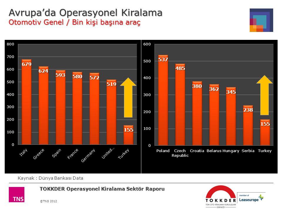 ©TNS 2012 Avrupa'da Operasyonel Kiralama Otomotiv Genel / Bin kişi başına araç Kaynak : Dünya Bankası Data TOKKDER Operasyonel Kiralama Sektör Raporu
