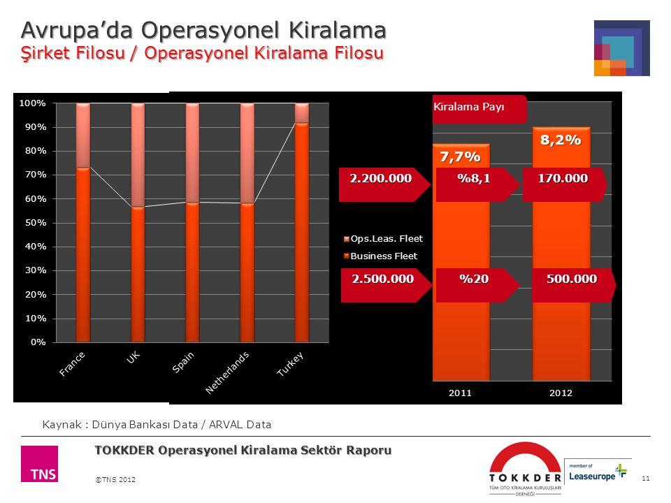 ©TNS 2012 Avrupa'da Operasyonel Kiralama Şirket Filosu / Operasyonel Kiralama Filosu 11 Kaynak : Dünya Bankası Data / ARVAL Data TOKKDER Operasyonel Kiralama Sektör Raporu %8,1170.0002.200.000 %20500.0002.500.000