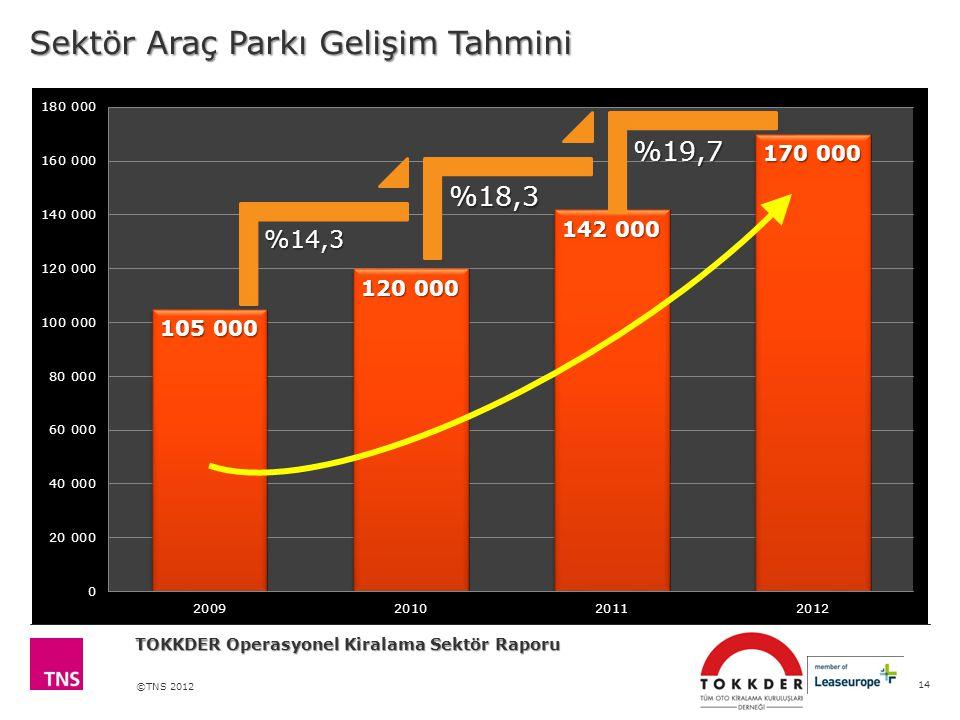 ©TNS 2012 Sektör Araç Parkı Gelişim Tahmini 14%14,3 %18,3 %19,7 TOKKDER Operasyonel Kiralama Sektör Raporu