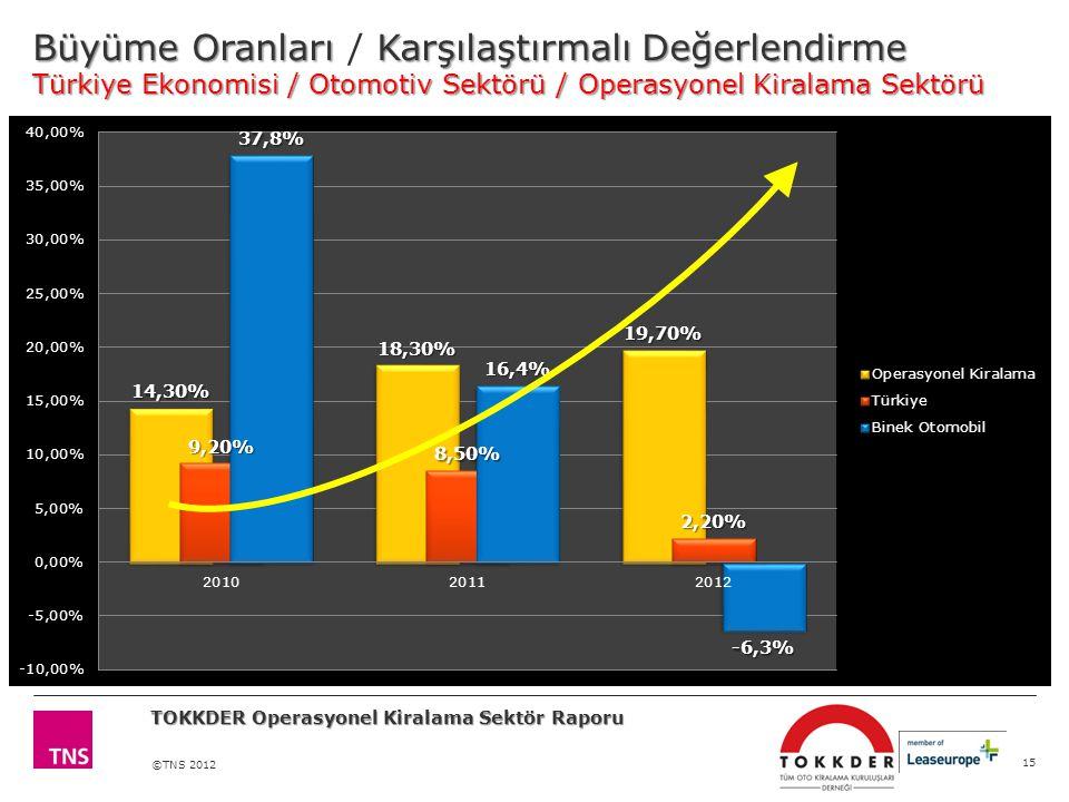 ©TNS 2012 Büyüme OranlarıKarşılaştırmalı Değerlendirme Türkiye Ekonomisi / Otomotiv Sektörü / Operasyonel Kiralama Sektörü Büyüme Oranları / Karşılaştırmalı Değerlendirme Türkiye Ekonomisi / Otomotiv Sektörü / Operasyonel Kiralama Sektörü 15 TOKKDER Operasyonel Kiralama Sektör Raporu