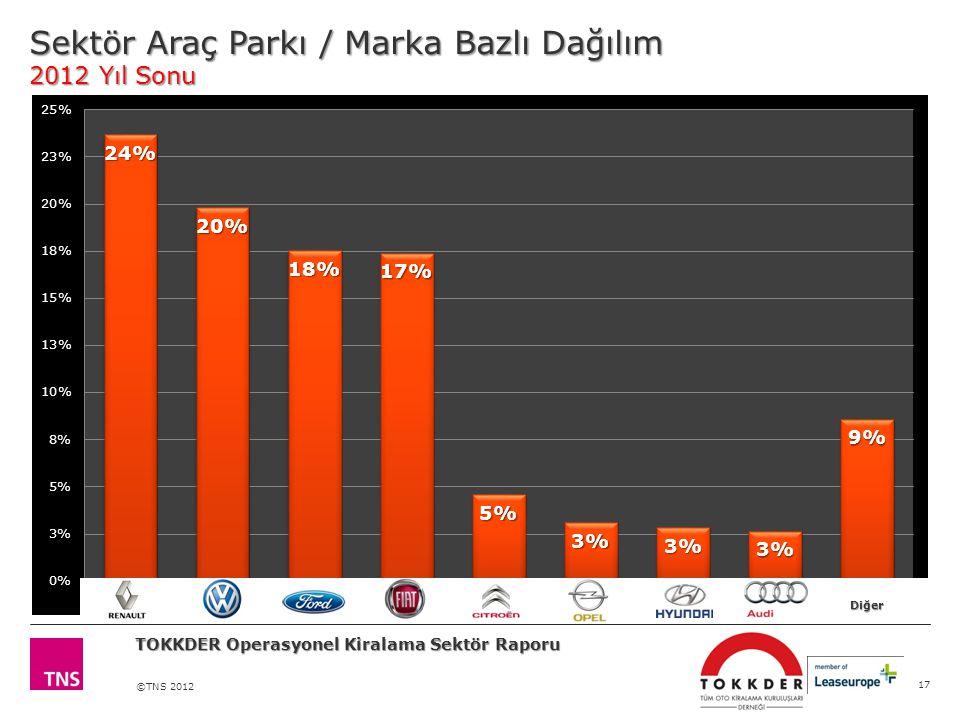 ©TNS 2012 Sektör Araç Parkı / Marka Bazlı Dağılım 2012 Yıl Sonu 17 TOKKDER Operasyonel Kiralama Sektör Raporu Diğer