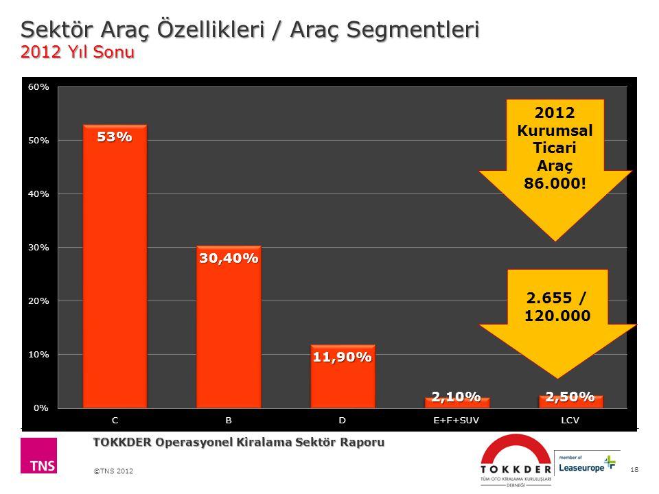 ©TNS 2012 Sektör Araç Özellikleri / Araç Segmentleri 2012 Yıl Sonu 18 TOKKDER Operasyonel Kiralama Sektör Raporu 2012 Kurumsal Ticari Araç 86.000.