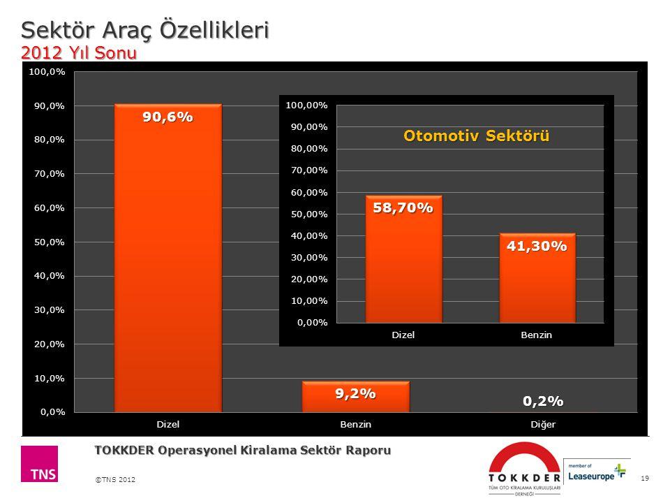 ©TNS 2012 Sektör Araç Özellikleri 2012 Yıl Sonu 19 TOKKDER Operasyonel Kiralama Sektör Raporu Kiralama Sektörü