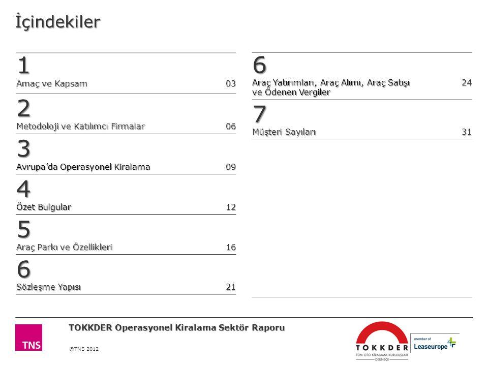 ©TNS 2012İçindekiler1 Amaç ve Kapsam 03030303 2 Metodoloji ve Katılımcı Firmalar 06060606 3 Avrupa'da Operasyonel Kiralama 09 4 Özet Bulgular 12 5 Araç Parkı ve Özellikleri 16 6 Sözleşme Yapısı 21 6 Araç Yatırımları, Araç Alımı, Araç Satışı ve Ödenen Vergiler 24 7 Müşteri Sayıları 31 TOKKDER Operasyonel Kiralama Sektör Raporu