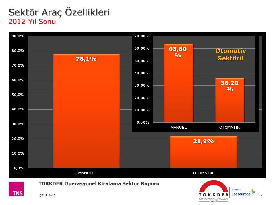 ©TNS 2012 Sektör Araç Özellikleri 2012 Yıl Sonu 20 TOKKDER Operasyonel Kiralama Sektör Raporu Kiralama Sektörü Otomotiv Sektörü