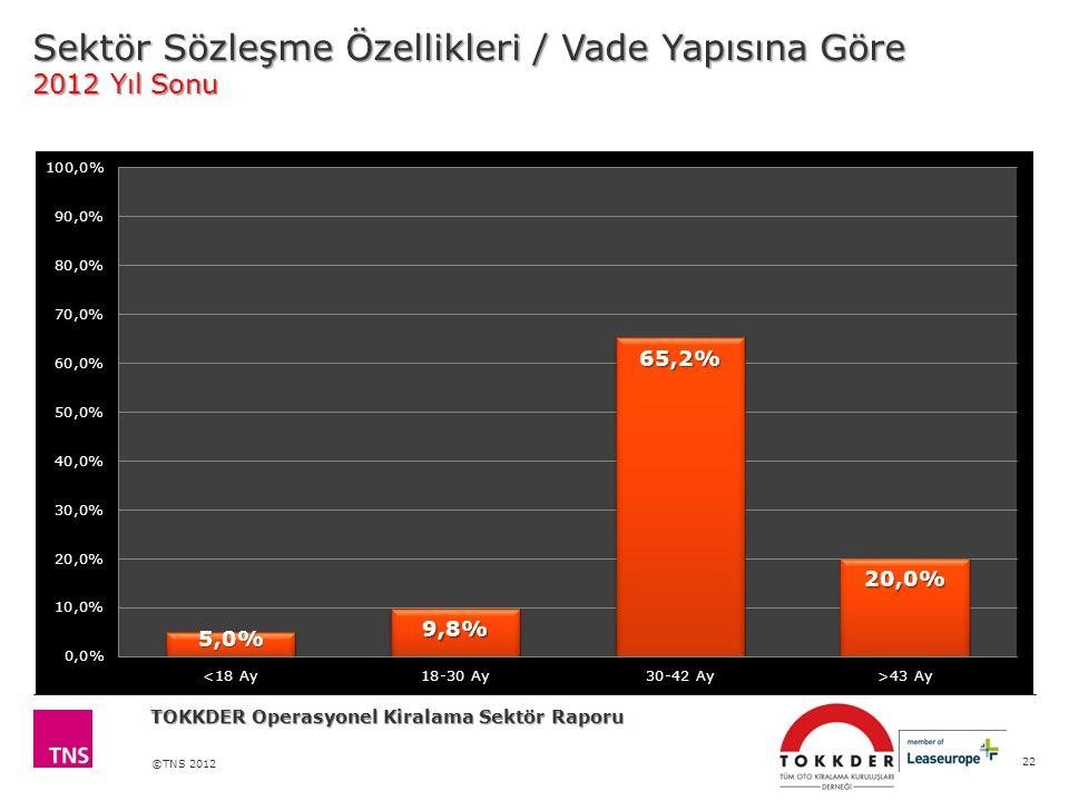 ©TNS 2012 Sektör Sözleşme Özellikleri / Vade Yapısına Göre 2012 Yıl Sonu 22 TOKKDER Operasyonel Kiralama Sektör Raporu