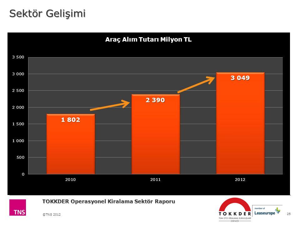 ©TNS 2012 Sektör Gelişimi 25 TOKKDER Operasyonel Kiralama Sektör Raporu