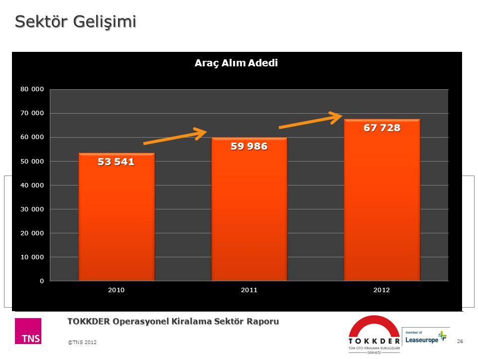 ©TNS 2012 Sektör Gelişimi 26 TOKKDER Operasyonel Kiralama Sektör Raporu