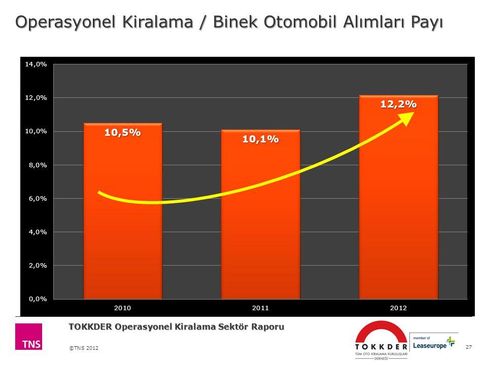 ©TNS 2012 27 Operasyonel Kiralama / Binek Otomobil Alımları Payı TOKKDER Operasyonel Kiralama Sektör Raporu