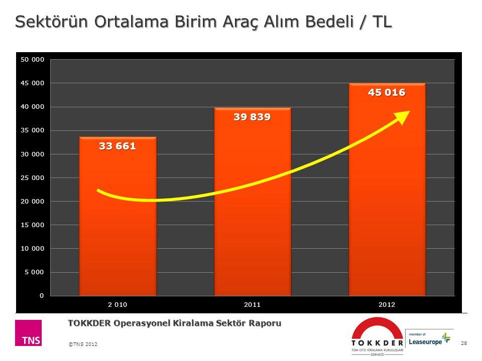 ©TNS 2012 Sektörün Ortalama Birim Araç Alım Bedeli / TL 28 TOKKDER Operasyonel Kiralama Sektör Raporu