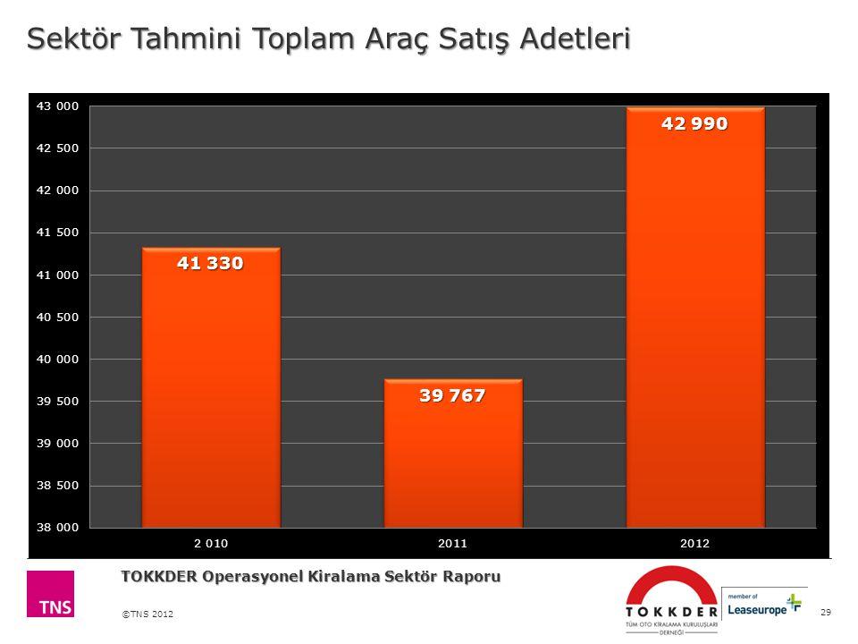 ©TNS 2012 Sektör Tahmini Toplam Araç Satış Adetleri 29 TOKKDER Operasyonel Kiralama Sektör Raporu