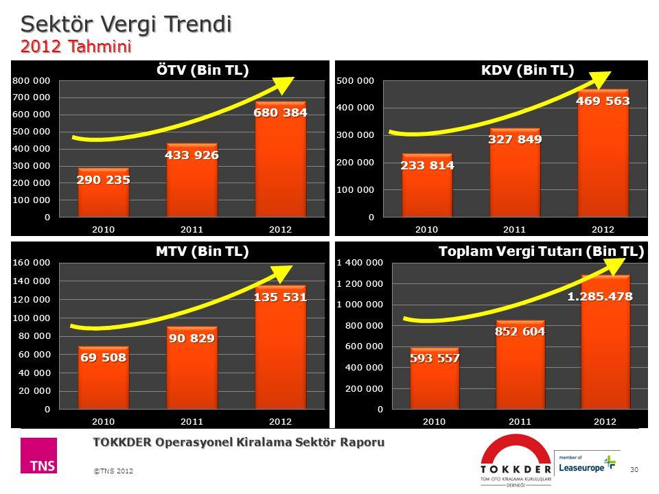 ©TNS 2012 Sektör Vergi Trendi 2012 Tahmini 30 TOKKDER Operasyonel Kiralama Sektör Raporu