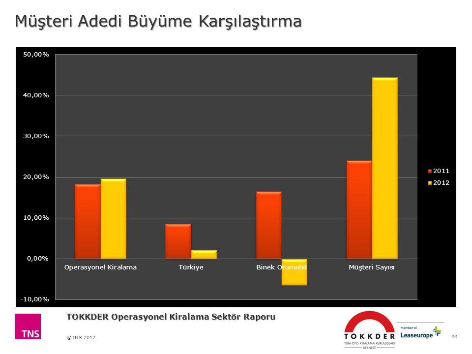 ©TNS 2012 Müşteri Adedi Büyüme Karşılaştırma 33 TOKKDER Operasyonel Kiralama Sektör Raporu