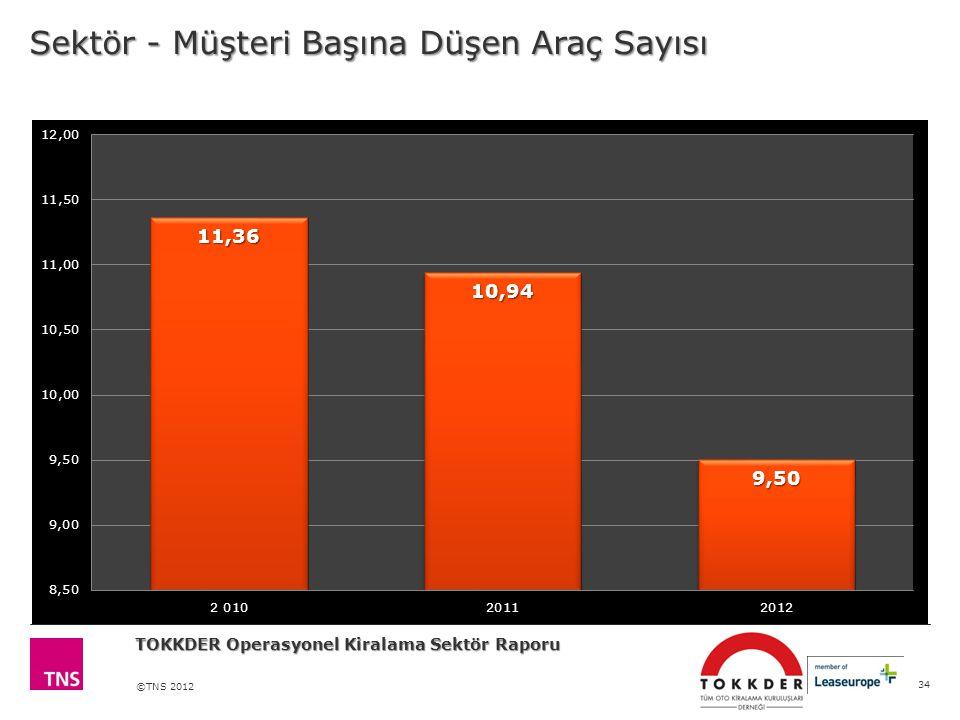 ©TNS 2012 Sektör - Müşteri Başına Düşen Araç Sayısı 34 TOKKDER Operasyonel Kiralama Sektör Raporu