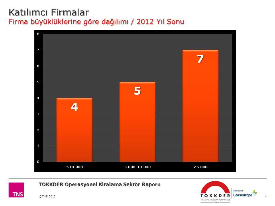 ©TNS 2012 Katılımcı Firmalar Firma büyüklüklerine göre dağılımı / 2012 Yıl Sonu 8 TOKKDER Operasyonel Kiralama Sektör Raporu