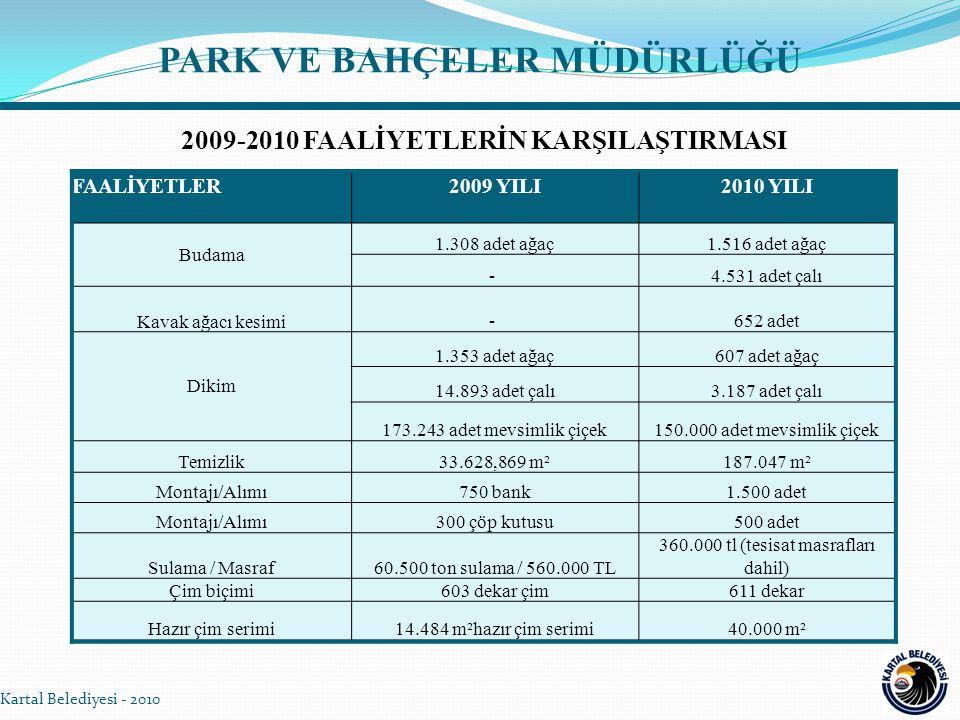 PARK VE BAHÇELER MÜDÜRLÜĞÜ Kartal Belediyesi - 2010 FAALİYETLER2009 YILI2010 YILI Budama 1.308 adet ağaç1.516 adet ağaç - 4.531 adet çalı Kavak ağacı kesimi- 652 adet Dikim 1.353 adet ağaç607 adet ağaç 14.893 adet çalı3.187 adet çalı 173.243 adet mevsimlik çiçek150.000 adet mevsimlik çiçek Temizlik33.628,869 m²187.047 m² Montajı/Alımı750 bank1.500 adet Montajı/Alımı300 çöp kutusu500 adet Sulama / Masraf60.500 ton sulama / 560.000 TL 360.000 tl (tesisat masrafları dahil) Çim biçimi603 dekar çim611 dekar Hazır çim serimi14.484 m²hazır çim serimi40.000 m² 2009-2010 FAALİYETLERİN KARŞILAŞTIRMASI