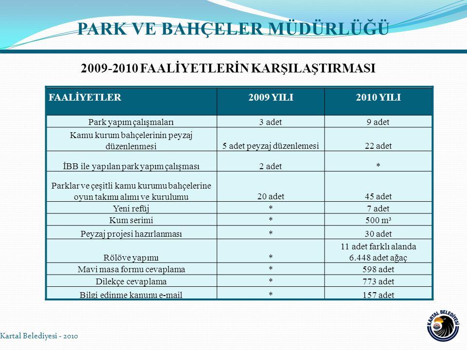 PARK VE BAHÇELER MÜDÜRLÜĞÜ Kartal Belediyesi - 2010 FAALİYETLER2009 YILI2010 YILI Park yapım çalışmaları3 adet9 adet Kamu kurum bahçelerinin peyzaj düzenlenmesi5 adet peyzaj düzenlemesi22 adet İBB ile yapılan park yapım çalışması2 adet* Parklar ve çeşitli kamu kurumu bahçelerine oyun takımı alımı ve kurulumu20 adet45 adet Yeni refüj*7 adet Kum serimi*500 m³ Peyzaj projesi hazırlanması*30 adet Rölöve yapımı* 11 adet farklı alanda 6.448 adet ağaç Mavi masa formu cevaplama*598 adet Dilekçe cevaplama*773 adet Bilgi edinme kanunu e-mail*157 adet 2009-2010 FAALİYETLERİN KARŞILAŞTIRMASI