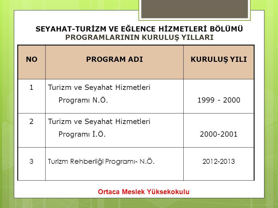 SEYAHAT-TURİZM VE EĞLENCE HİZMETLERİ BÖLÜMÜ PROGRAMLARININ KURULUŞ YILLARI NOPROGRAM ADIKURULUŞ YILI 1 Turizm ve Seyahat Hizmetleri Programı N.Ö.1999 - 2000 2 Turizm ve Seyahat Hizmetleri Programı İ.Ö.2000-2001 3Turizm Rehberliği Programı- N.Ö.2012-2013 Ortaca Meslek Yüksekokulu