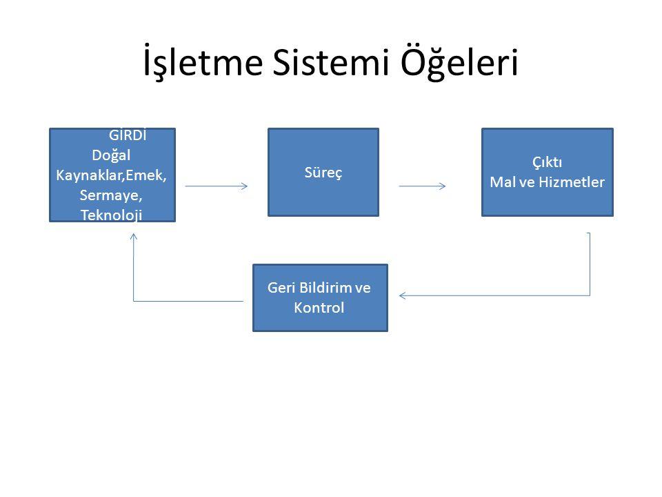 Bir işletmenin İşlevsel Yapısı 1.Genel İşlev: Yönetim 2.Türsel İşlev 1.Temel İşlevler 1.Üretim İşlevi 2.Pazarlama İşlevi 2.Kolaylaştırıcı İşlevler 1.Finans İşlevi 2.İKY işlevi 3.Diğer İşlevler 1.Halkla ilişkiler 2.Ar-ge 3.Muhasebe 4.Tedarik/Satın alma 5.Lojistik 6.Çevre koruma vb.
