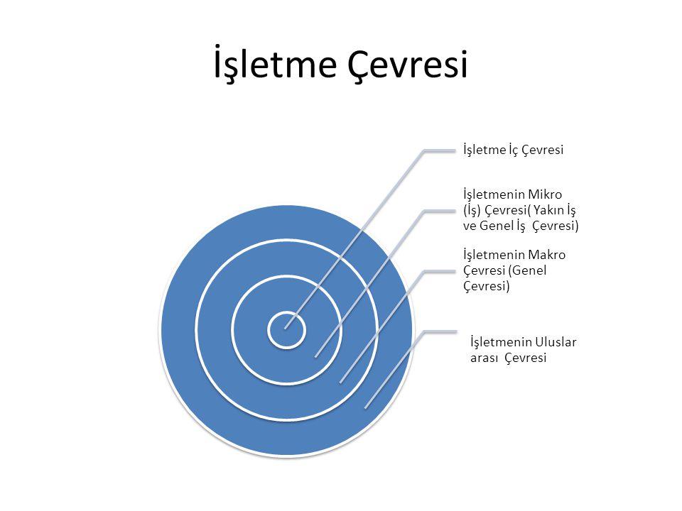 8 İşletmelerin Çevresi 1.İşletmenin Mikro Dış Çevresi (İş Çevresi), 1.İşletmenin Yakın Mikro Dış çevresi (Yakın İş Çevresi) 2.İşletmenin Genel Mikro Dış Çevresi (Genel iş çevresi) 2.İşletmenin Makro Dış Çevresi (Genel Çevresi) 3.Uluslar arası çevre