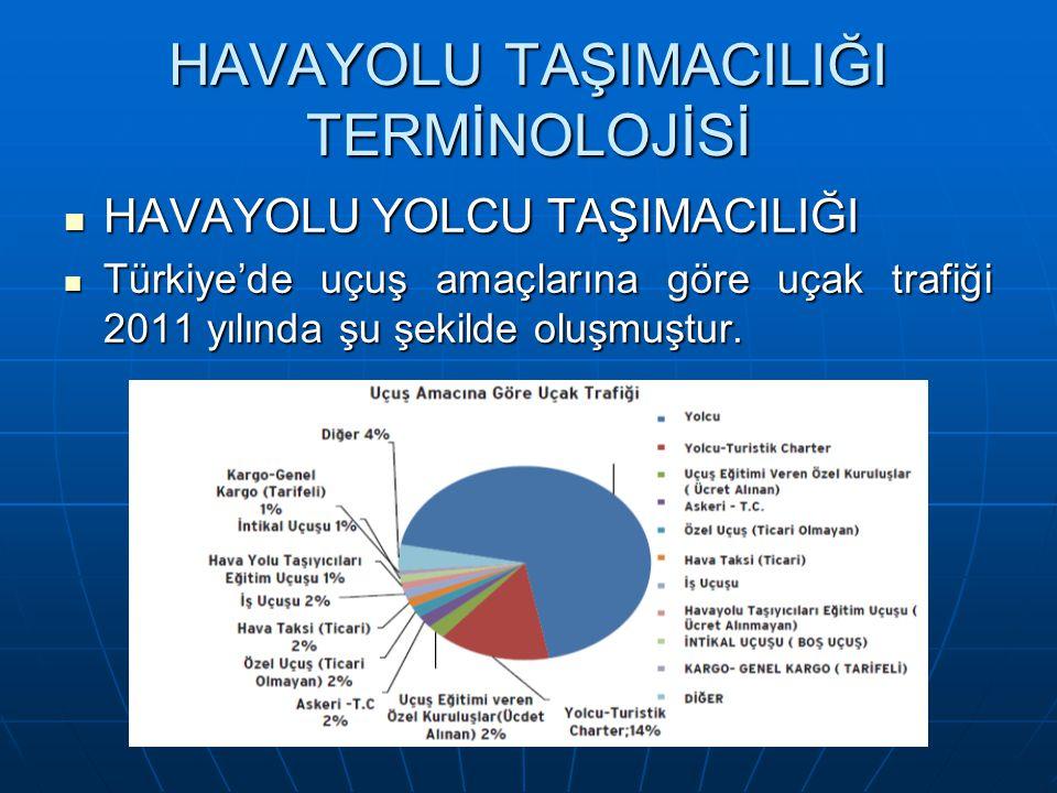 HAVAYOLU TAŞIMACILIĞI TERMİNOLOJİSİ HAVAYOLU YOLCU TAŞIMACILIĞI HAVAYOLU YOLCU TAŞIMACILIĞI Türkiye'de uçuş amaçlarına göre uçak trafiği 2011 yılında şu şekilde oluşmuştur.