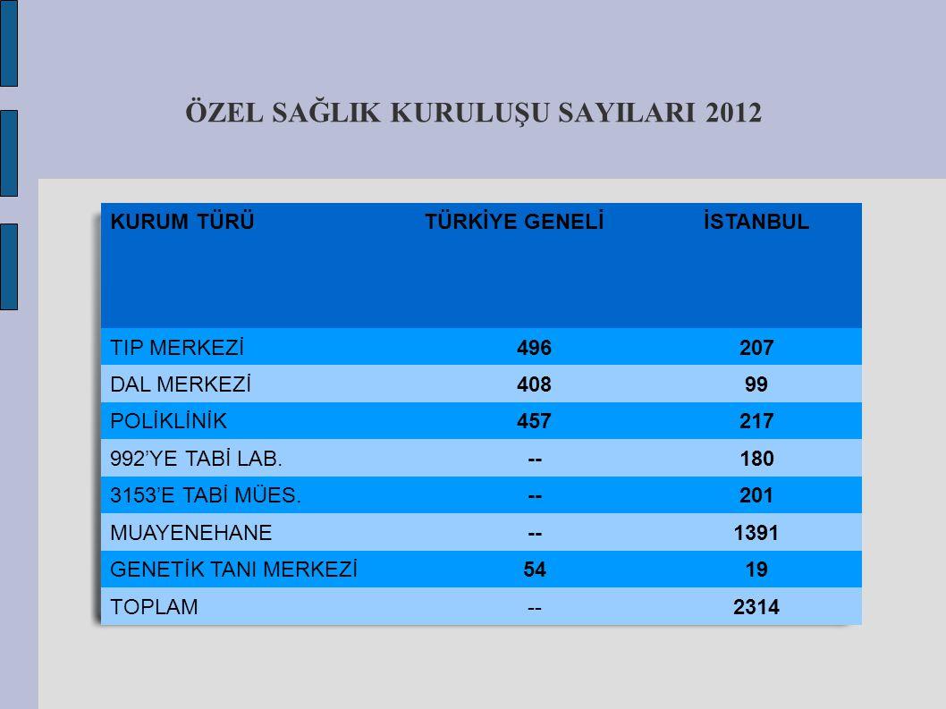 ARZ EDERİM. Dr.Ömer Faruk ERBAY İstanbul Sağlık Müdür Yardımcısı
