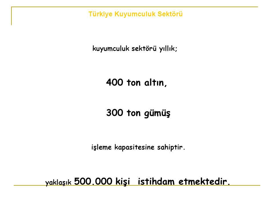 kuyumculuk sektörü yıllık; 400 ton altın, 300 ton gümüş işleme kapasitesine sahiptir. yaklaşık 500.000 kişi istihdam etmektedir. Türkiye Kuyumculuk Se