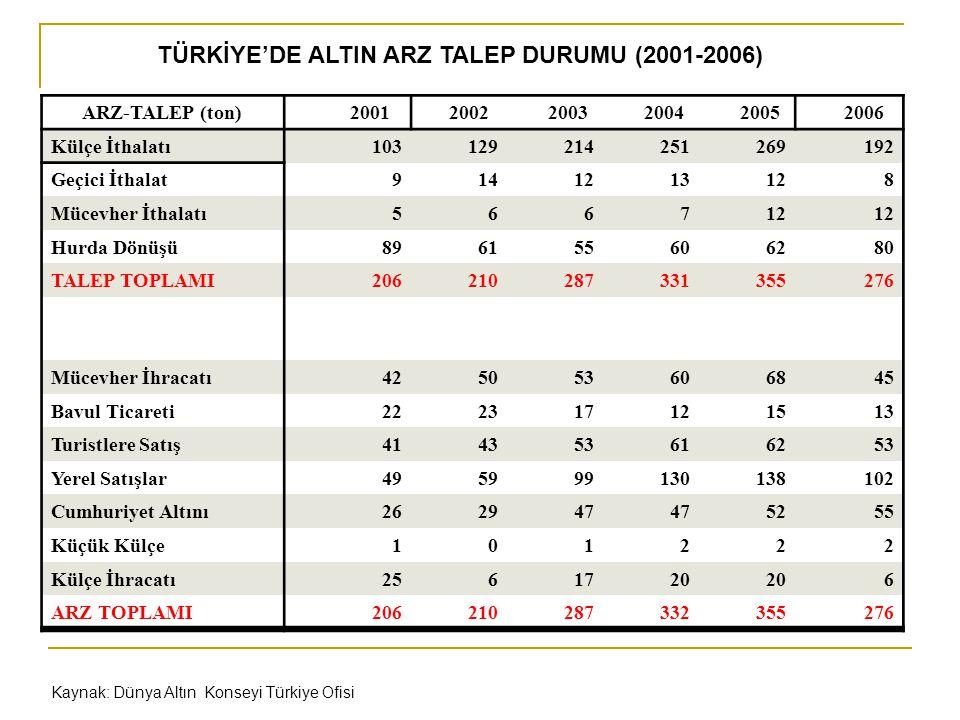 TÜRKİYE'DE ALTIN ARZ TALEP DURUMU (2001-2006) ARZ-TALEP (ton) 2001 2002 2003 2004 2005 2006 Külçe İthalatı103129214251269192 Geçici İthalat9141213128