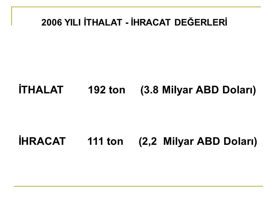 2006 YILI İTHALAT - İHRACAT DEĞERLERİ İTHALAT 192 ton (3.8 Milyar ABD Doları) İHRACAT 111 ton (2,2 Milyar ABD Doları)