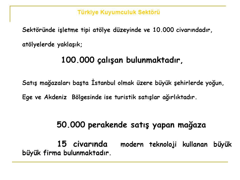 Sektöründe işletme tipi atölye düzeyinde ve 10.000 civarındadır, atölyelerde yaklaşık; 100.000 çalışan bulunmaktadır, Satış mağazaları başta İstanbul