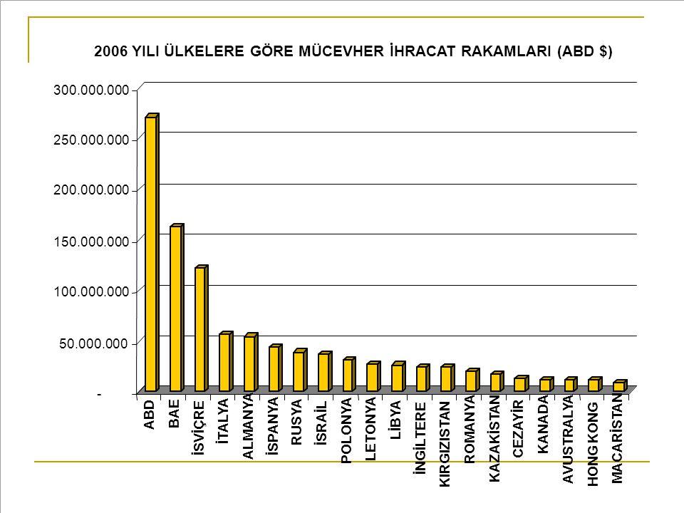 - 50.000.000 100.000.000 150.000.000 200.000.000 250.000.000 300.000.000 ABD BAE İSVİÇRE İTALYA ALMANYA İSPANYA RUSYA İSRAİL POLONYA LETONYA LİBYA İNG