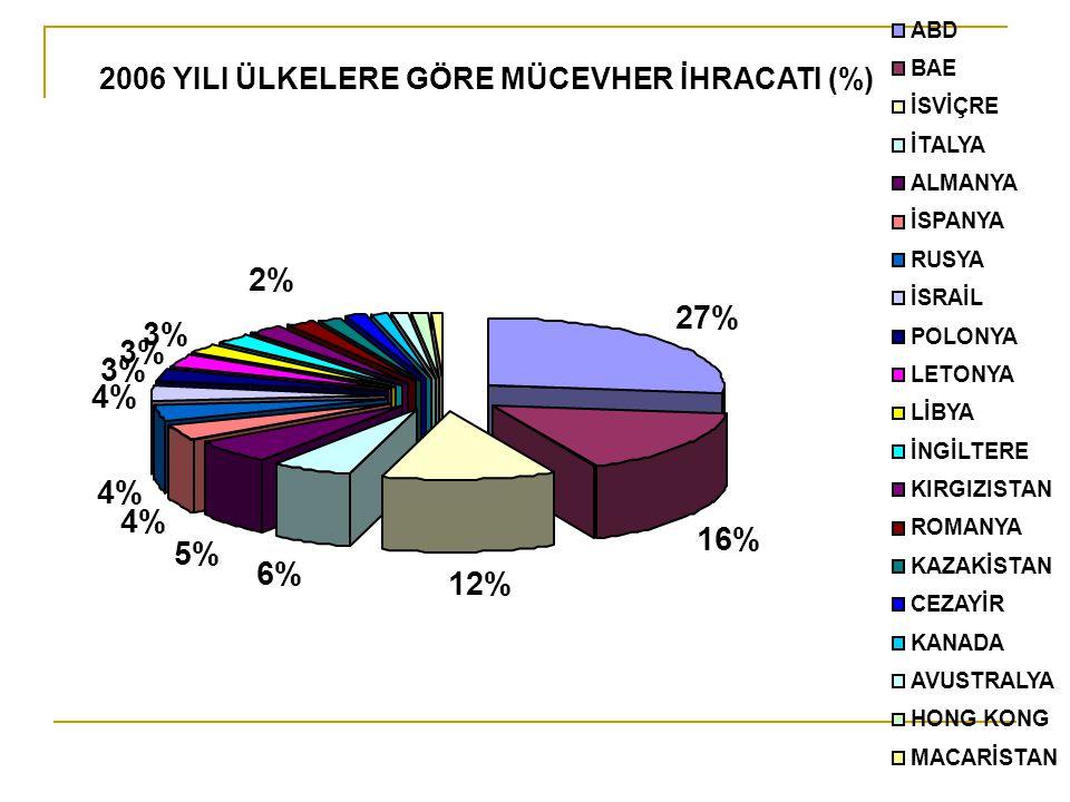 Çizelge 1: Bazı Ülke Ekonomilerinde KOBİ'lerin Durumu 2006 YILI ÜLKELERE GÖRE MÜCEVHER İHRACATI (%) 27% 16% 12% 6% 5% 4% 3% 2% ABD BAE İSVİÇRE İTALYA