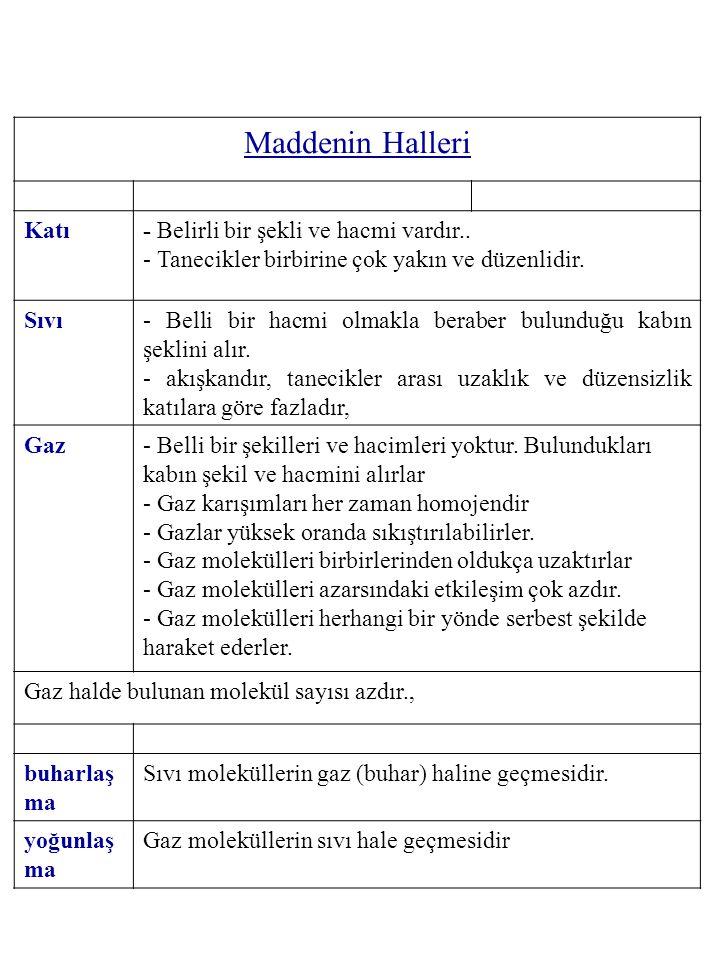 Maddenin Halleri Katı- Belirli bir şekli ve hacmi vardır.. - Tanecikler birbirine çok yakın ve düzenlidir. Sıvı- Belli bir hacmi olmakla beraber bulun