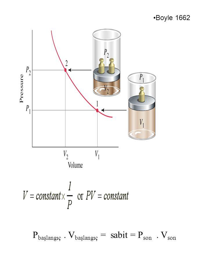 P başlangıç. V başlangıç = sabit = P son. V son Boyle 1662