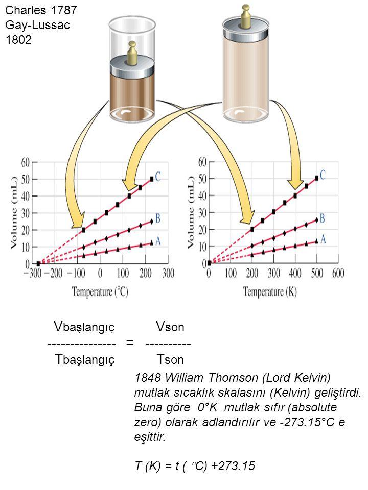 V başlangıç V son --------------- = ---------- T başlangıç T son 1848 William Thomson (Lord Kelvin) mutlak sıcaklık skalasını (Kelvin) geliştirdi. Bun