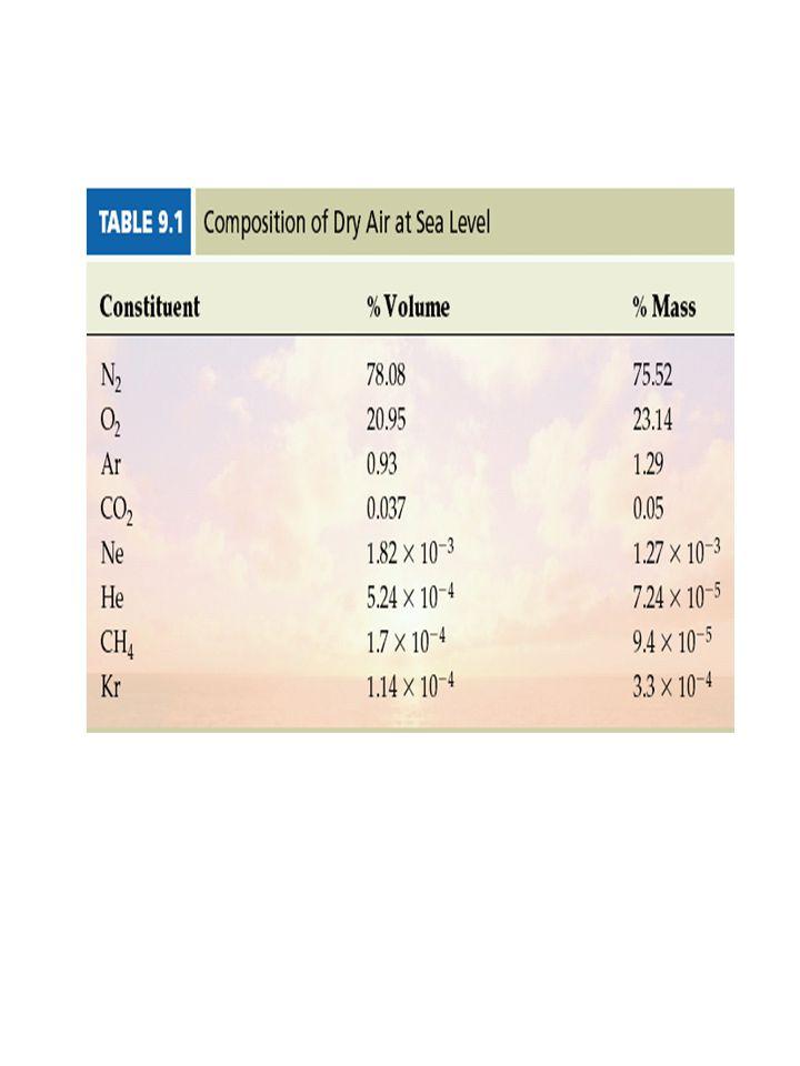 P = 1 atm = 760 mm Hg T = 0°C = 273.15 K Gazlar için standard sıcaklık 0  C=273.15K ; standard basınç 1atm=760mmHg olarak tanımlanır Standard koşullar STP olarak kısaltılır.
