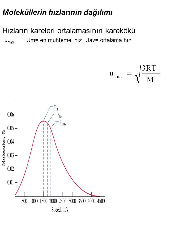 Moleküllerin hızlarının dağılımı Hızların kareleri ortalamasının karekökü u rms Um= en muhtemel hız, Uav= ortalama hız