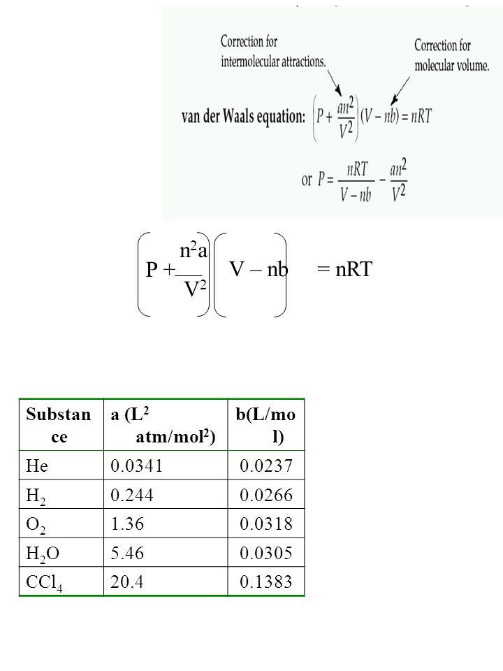 Substan ce a (L 2 atm/mol 2 ) b(L/mo l) He0.03410.0237 H2H2 0.2440.0266 O2O2 1.360.0318 H2OH2O5.460.0305 CCl 4 20.40.1383 P + n2an2a V2V2 V – nb = nRT