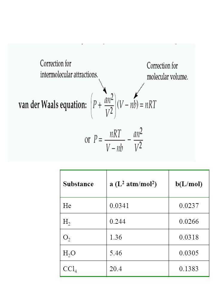 Substancea (L 2 atm/mol 2 )b(L/mol) He0.03410.0237 H2H2 0.2440.0266 O2O2 1.360.0318 H2OH2O5.460.0305 CCl 4 20.40.1383