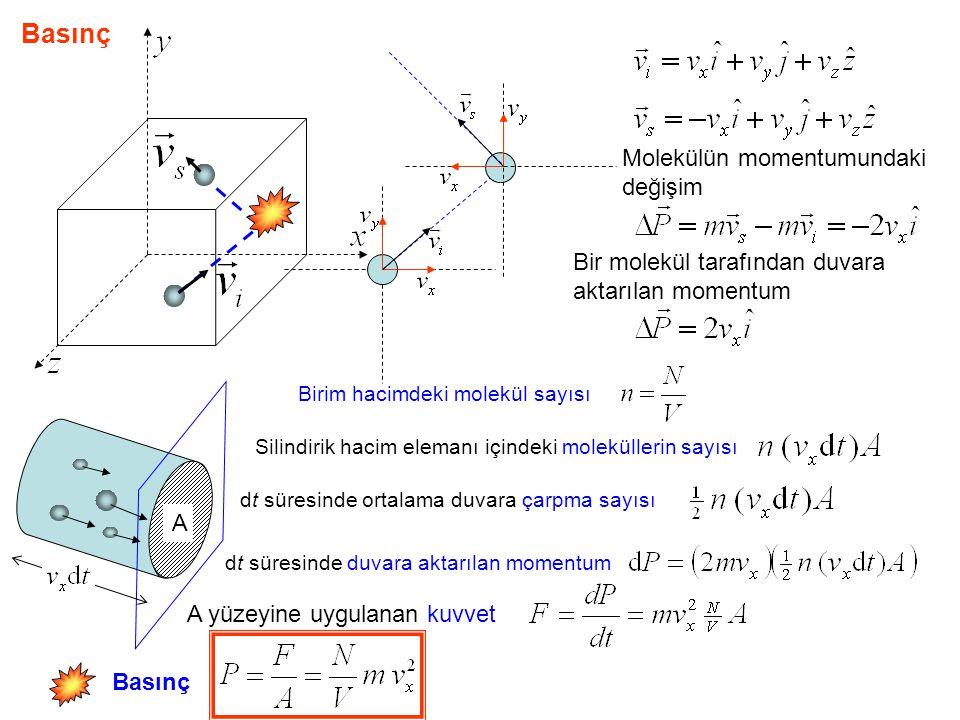 Basınç Molekülün momentumundaki değişim Bir molekül tarafından duvara aktarılan momentum A Birim hacimdeki molekül sayısı Silindirik hacim elemanı içindeki moleküllerin sayısı dt süresinde ortalama duvara çarpma sayısı dt süresinde duvara aktarılan momentum A yüzeyine uygulanan kuvvet Basınç