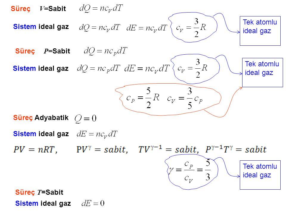 Özet N tane tek atomlu ideal, sadece öteleme hareketi İdeal gaz Kinetik teori, tek atomlu ideal gaz tek atomlu molekül