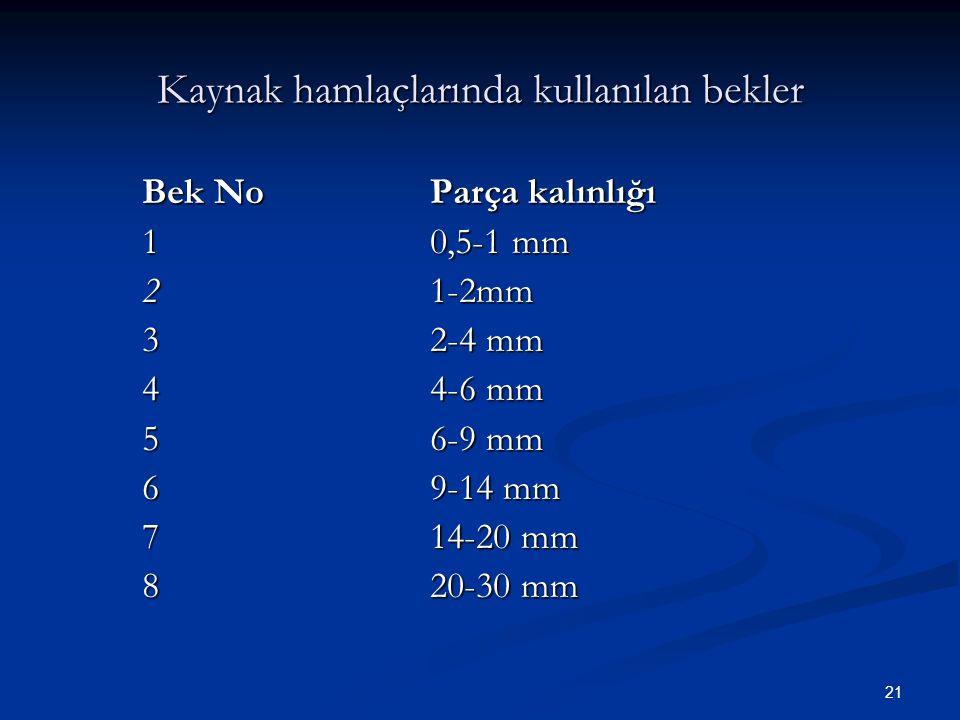 21 Kaynak hamlaçlarında kullanılan bekler Bek NoParça kalınlığı 10,5-1 mm 21-2mm 32-4 mm 44-6 mm 56-9 mm 69-14 mm 714-20 mm 820-30 mm