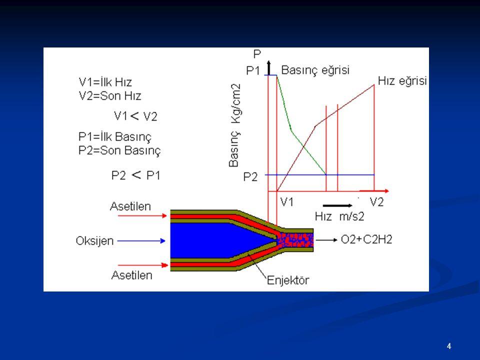 5 Enjektörde Basınç Hız Diyagramı Enjektör orta kanalından P basıncındaki oksijen enjektörü terk ettiği uç kısımda geniş bîr hacimle karşı karşıya kaldığı için aniden P I basıncına düşmekte, gazın hızı artmakta.