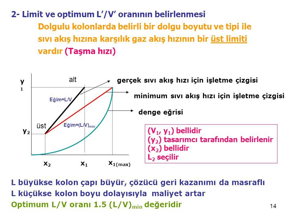 14 2- Limit ve optimum L'/V' oranının belirlenmesi Dolgulu kolonlarda belirli bir dolgu boyutu ve tipi ile sıvı akış hızına karşılık gaz akış hızının bir üst limiti vardır (Taşma hızı) y2y2 y1y1 x2x2 x 1(max) x1x1 gerçek sıvı akış hızı için işletme çizgisi minimum sıvı akış hızı için işletme çizgisi denge eğrisi (V 1, y 1 ) bellidir (y 2 ) tasarımcı tarafından belirlenir (x 2 ) bellidir L 2 seçilir L büyükse kolon çapı büyür, çözücü geri kazanımı da masraflı L küçükse kolon boyu dolayısıyla maliyet artar Optimum L/V oranı 1.5 (L/V) min değeridir üst alt Eğim=L/V Eğim=(L/V) min