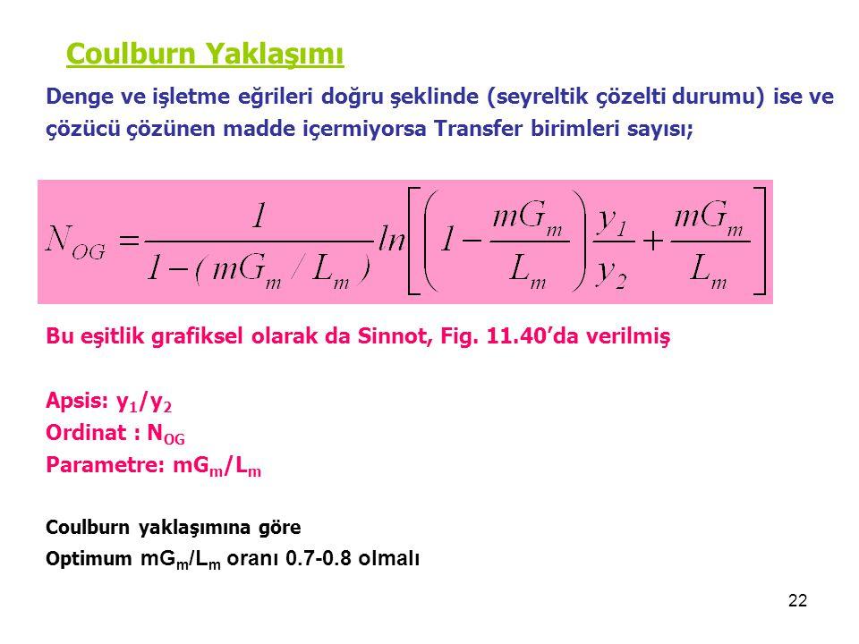 22 Coulburn Yaklaşımı Denge ve işletme eğrileri doğru şeklinde (seyreltik çözelti durumu) ise ve çözücü çözünen madde içermiyorsa Transfer birimleri sayısı; Bu eşitlik grafiksel olarak da Sinnot, Fig.