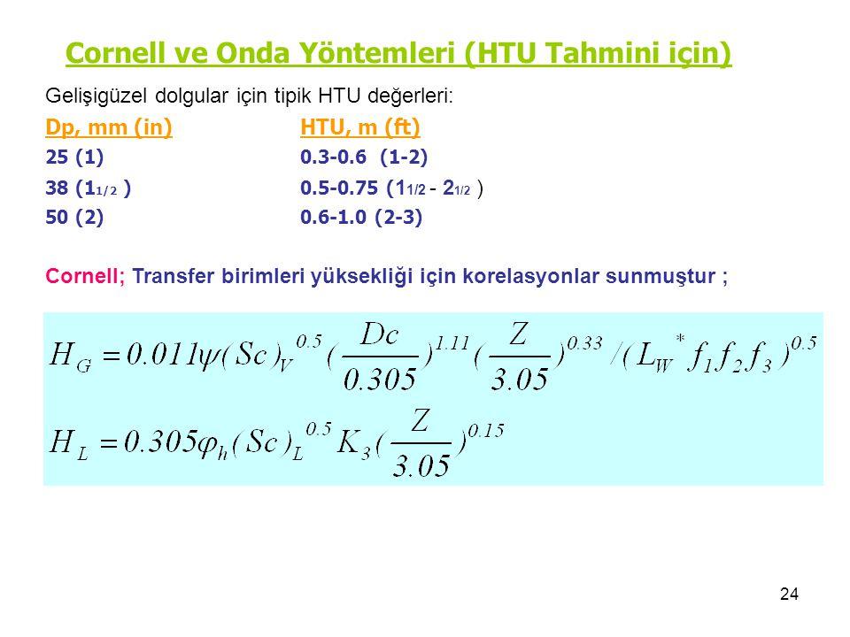 24 Cornell ve Onda Yöntemleri (HTU Tahmini için) Dp, mm (in)HTU, m (ft) 25 (1)0.3-0.6 (1-2) 38 (1 1/2 ) 0.5-0.75 ( 1 1/2 - 2 1/2 ) 50 (2) 0.6-1.0 (2-3) Cornell; Transfer birimleri yüksekliği için korelasyonlar sunmuştur ; Gelişigüzel dolgular için tipik HTU değerleri: