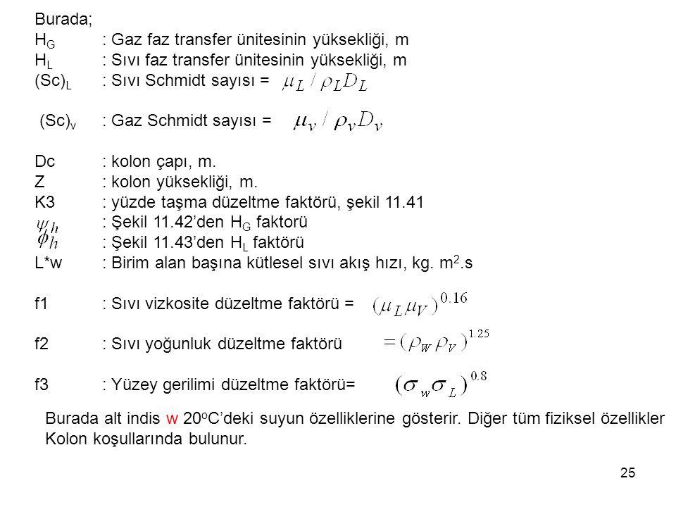 25 Burada; H G : Gaz faz transfer ünitesinin yüksekliği, m H L : Sıvı faz transfer ünitesinin yüksekliği, m (Sc) L : Sıvı Schmidt sayısı = (Sc) v : Gaz Schmidt sayısı = Dc: kolon çapı, m.